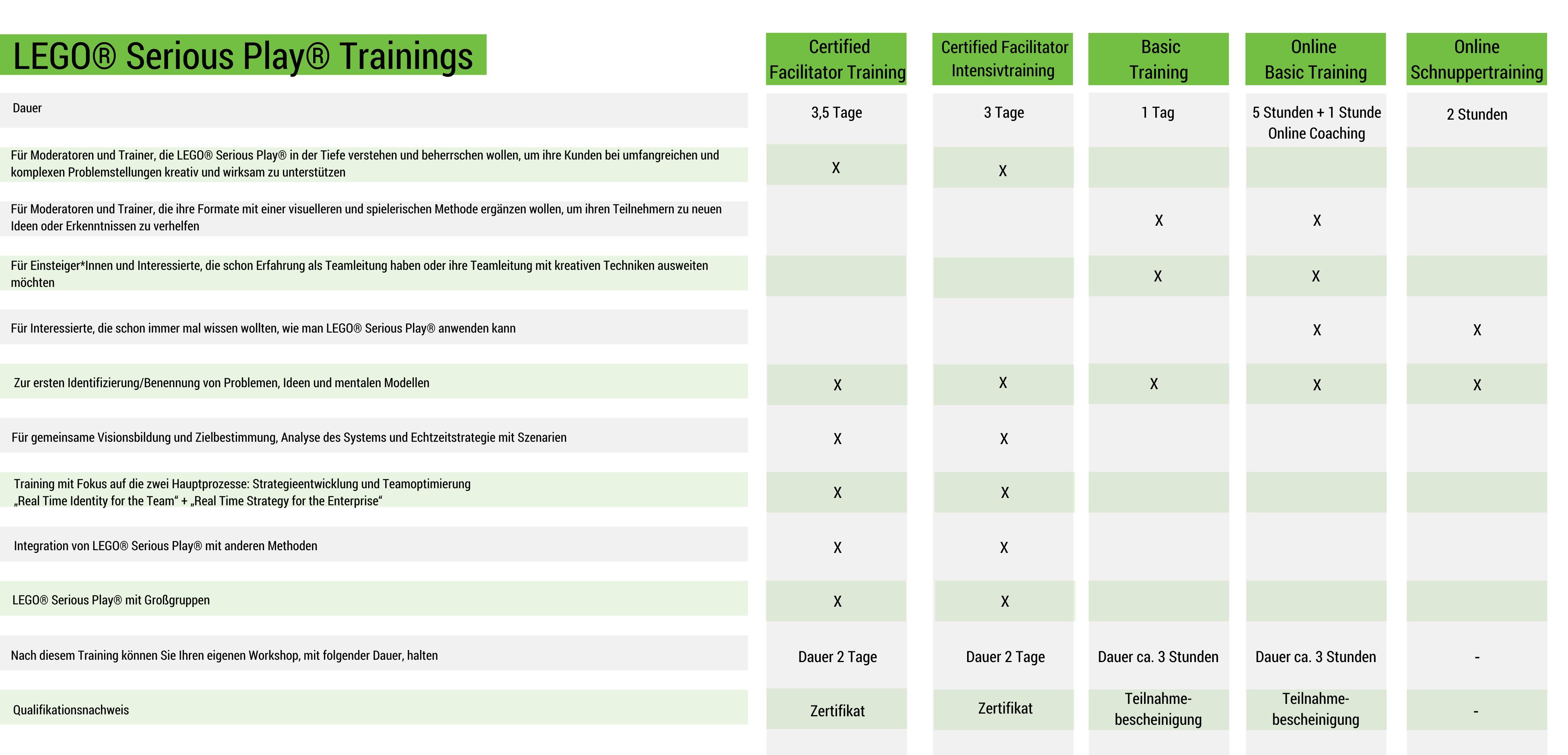 Vergleichstabelle LSP Trainings